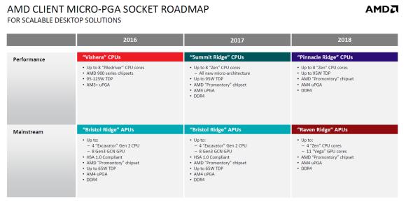 AMD-Raven-Ridge-APU-Specs-and-AMD-Pinnacle-Ridge-CPU-Specs