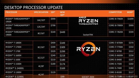 AMD Ryzen Threadripper price drops