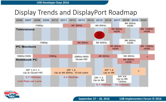 DisplayPort 1.5