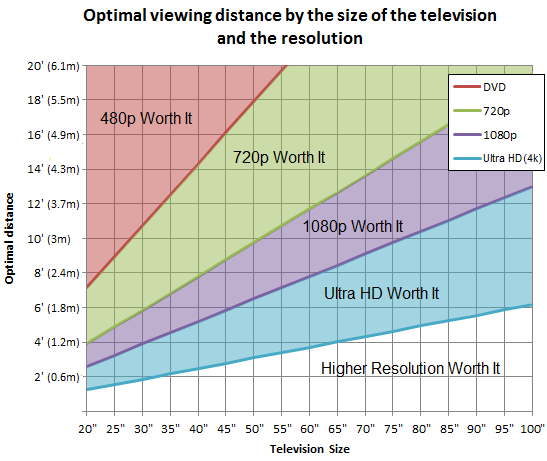 tv-size-distance-chart