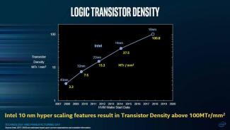 537483-logic-transistor-density