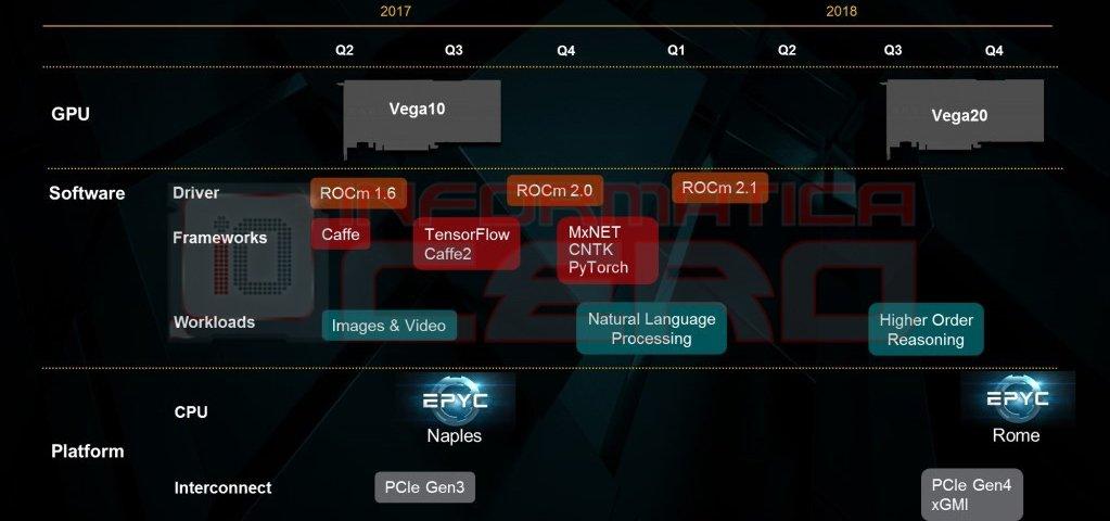 AMD Zen 2 Roadmap