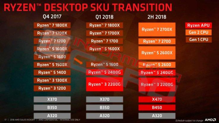 AMD Roadmap 2020