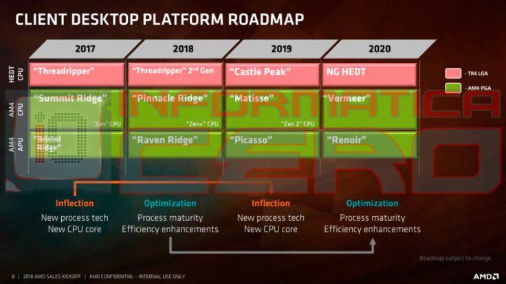 AMD-Ryzen-2018-2020-Roadmap-1000x563