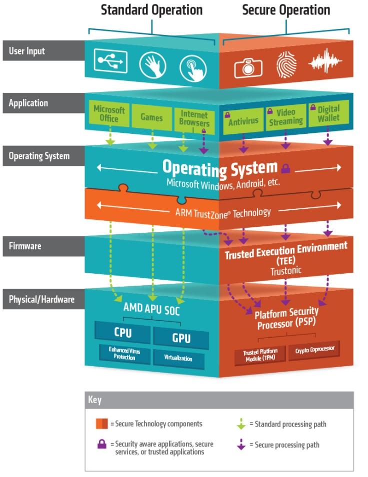AMD-Secure-Technology-Chart-EN-e79360f2b4036088