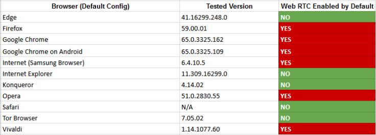 VPN-WebRTC-browser-support