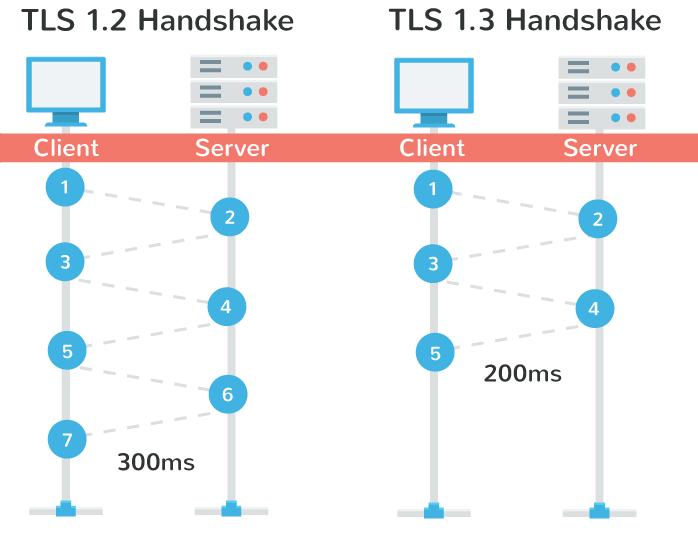 tls-1.3-handshake-performance
