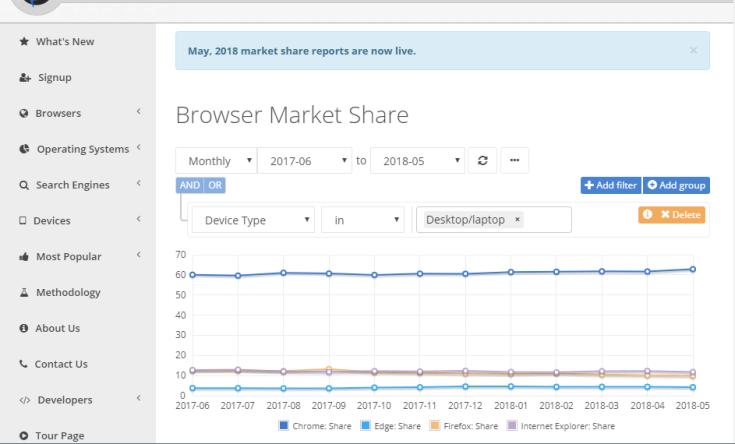 Firefox Browser Market Share 2018